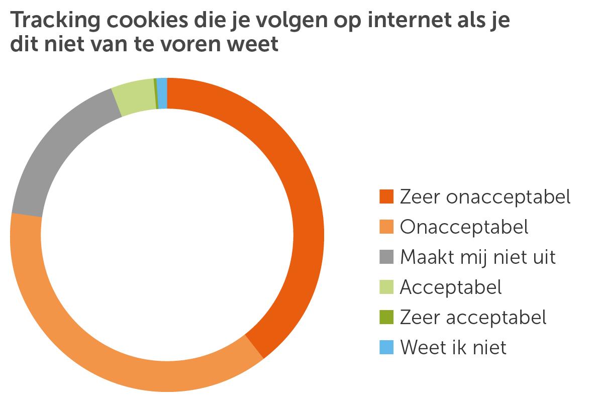 Taartdiagram Tracking cookies niet weet