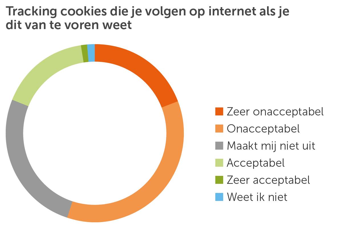 Taartdiagram Tracking cookies wel weet