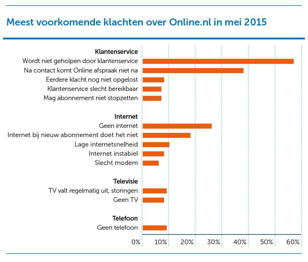 2_Online Staafdiagram-juni2015