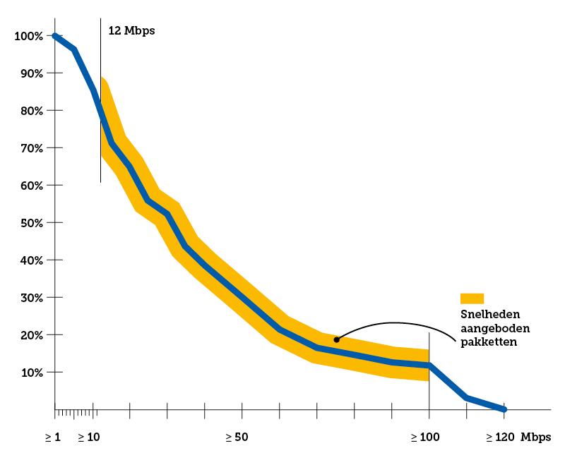 Beeld dat laat zien dat geleverde snelheden via DSL lager zijn dan hoe ze worden aangeboden in de pakketten