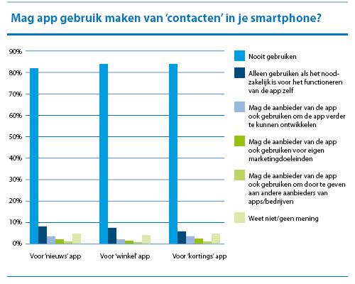 Mag app gebruik maken van contacten in je smartphone