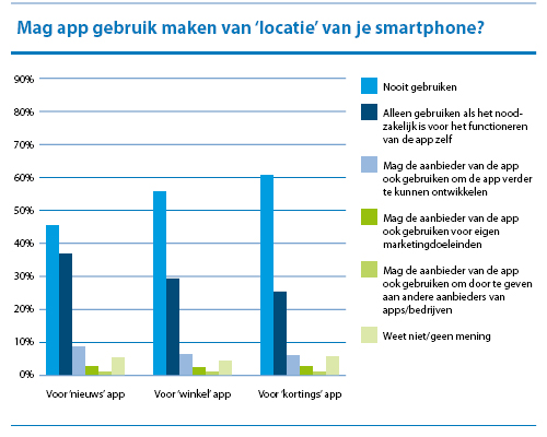 Mag app gebruik maken van de locatie van jouw smartphone