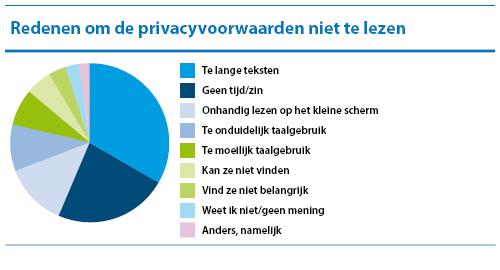 Waarom lees je privacyvoorwaarden niet