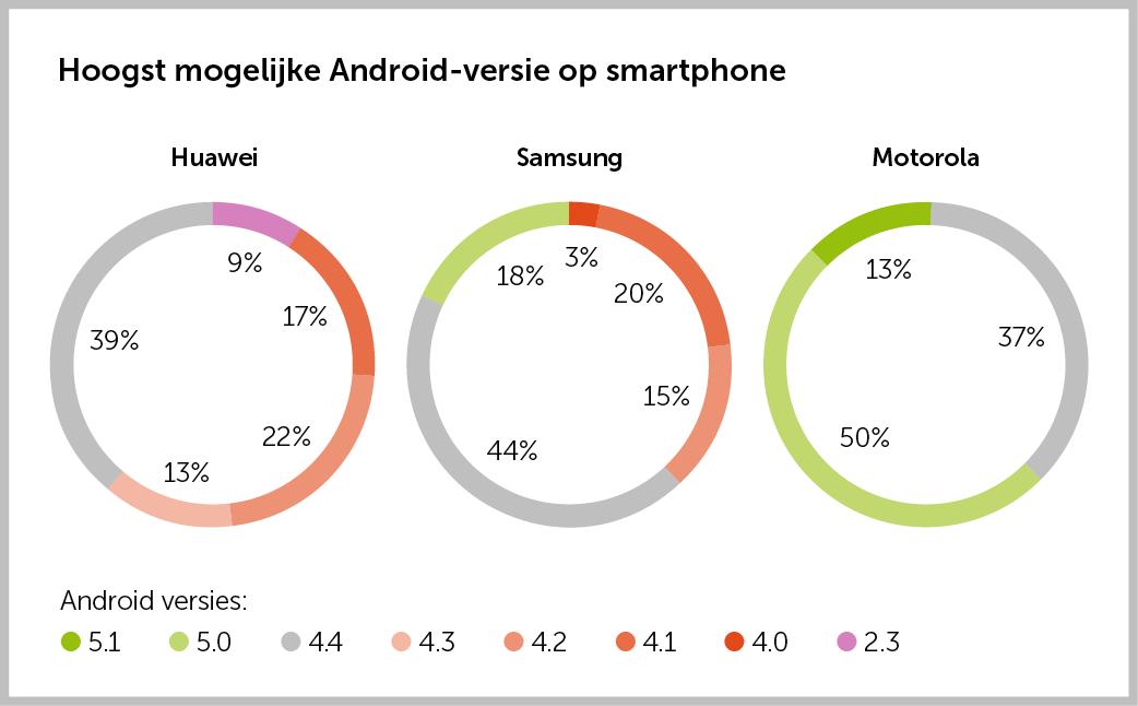 Hoogst mogelijke versie op smartphones