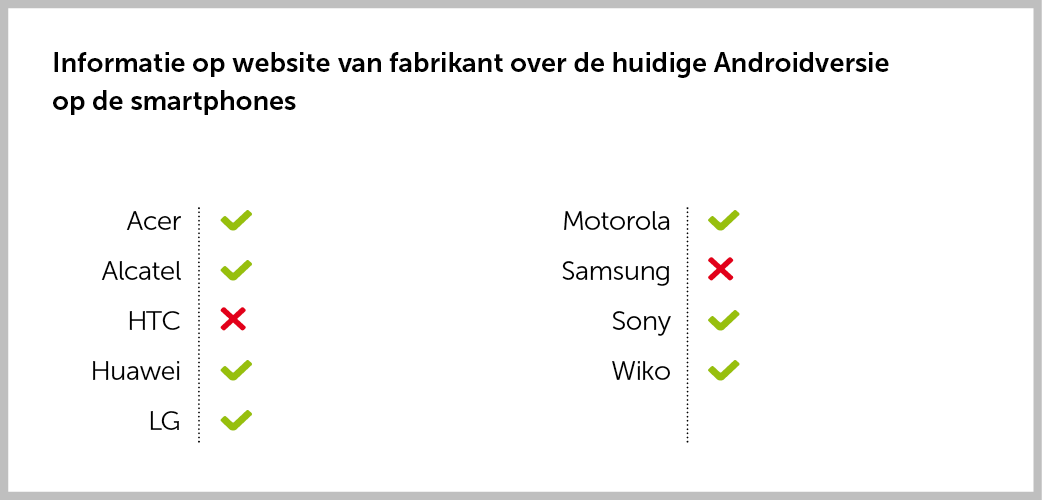 Informatie op website over huidige versie op smartphone