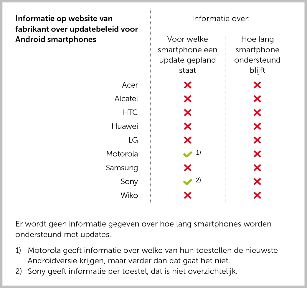 Informatie op websites over updatebeleid