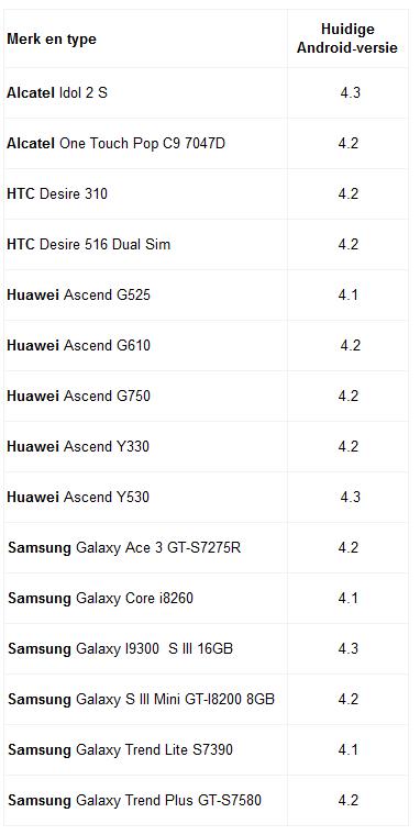 tabel afraden smartphones