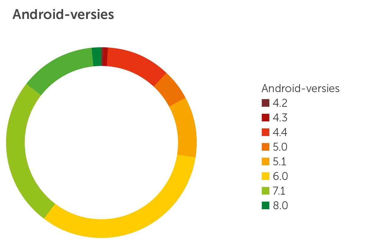 Android-versies nieuw