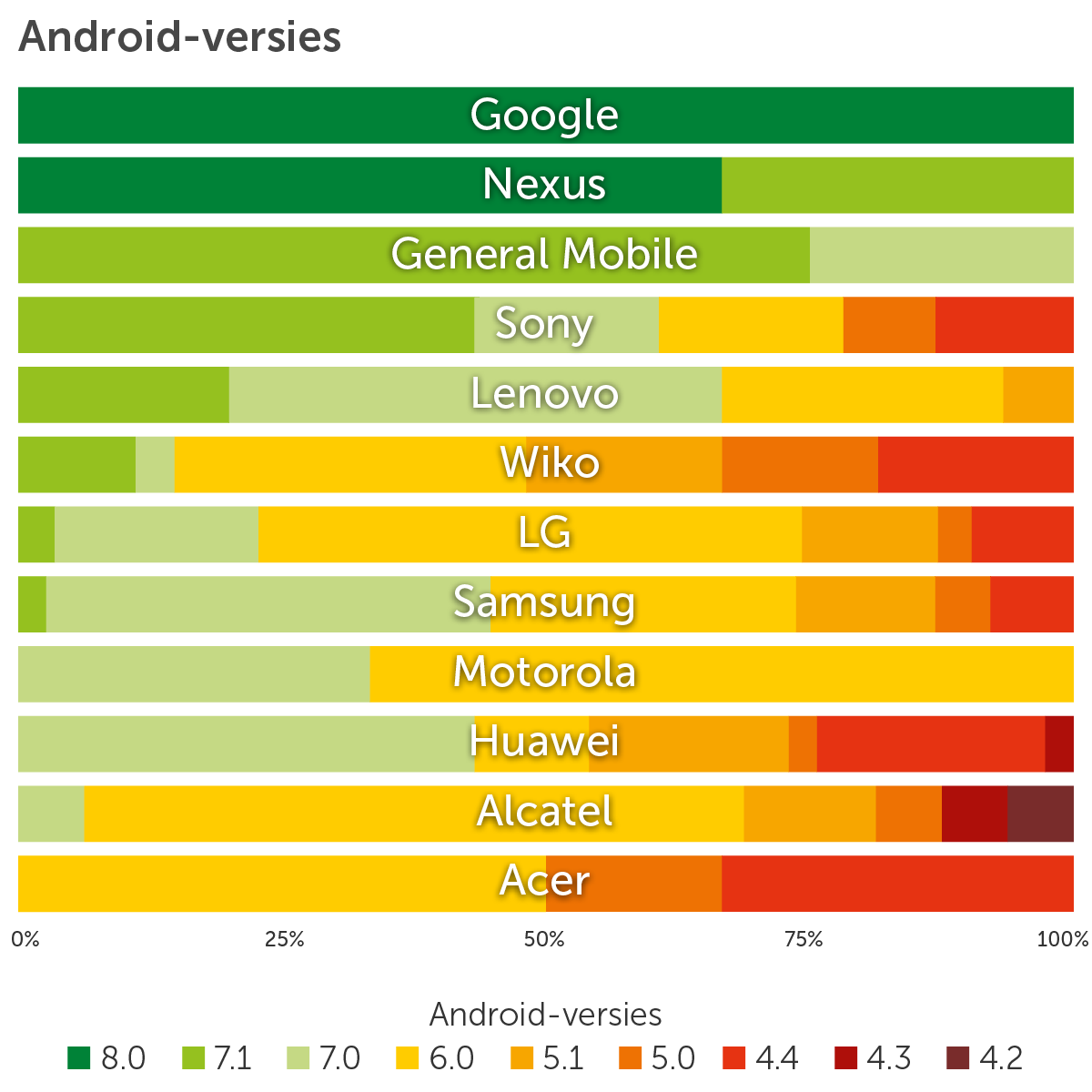 Android-versies Top selling nieuw