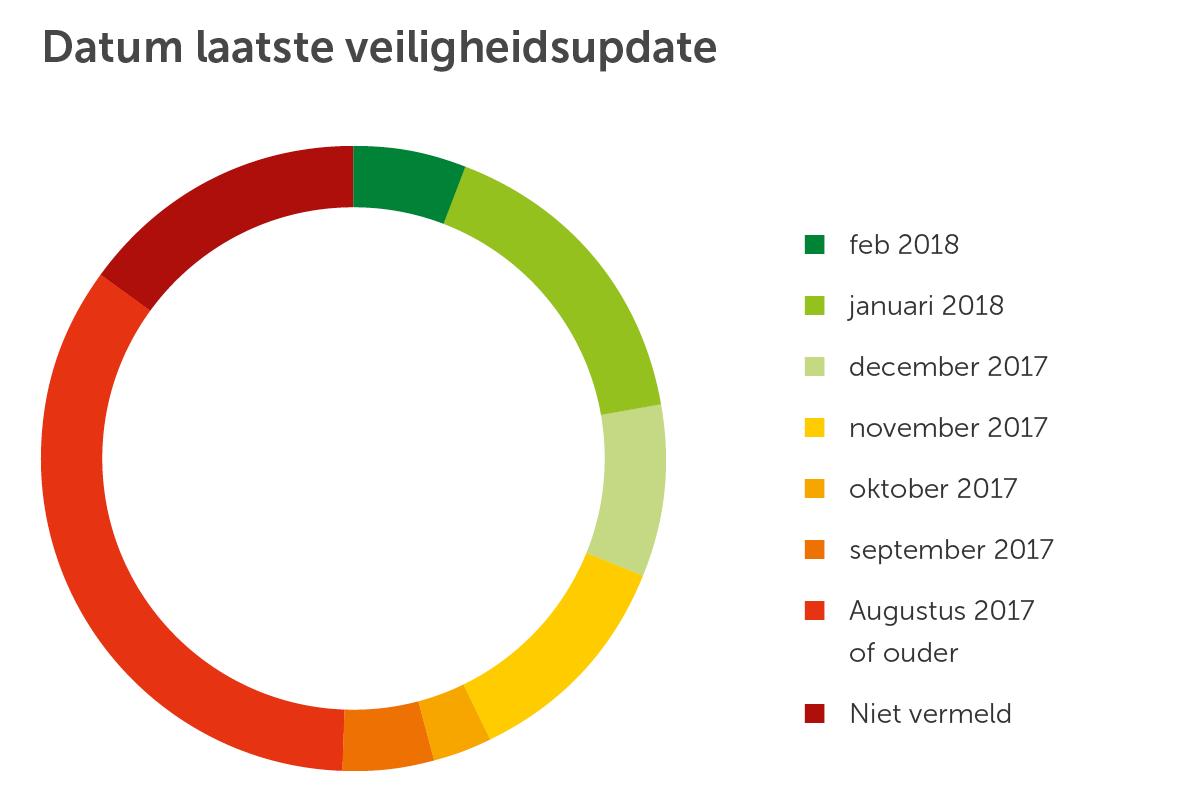 taartdiagram-datum-android-2018-mrt
