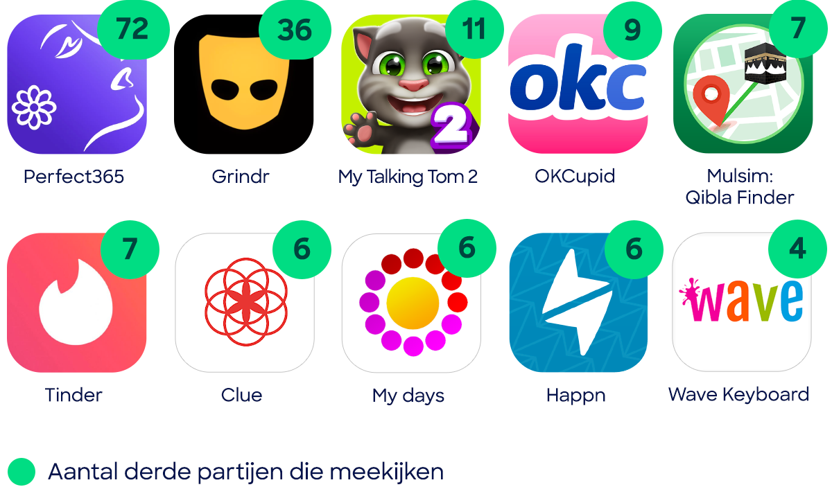 Datadealende apps