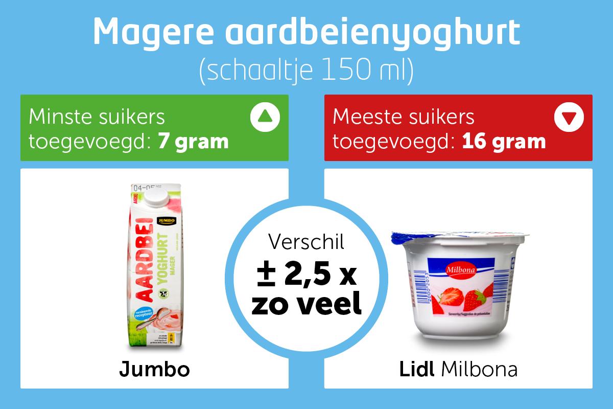 2-Suiker-graphic Yoghurt