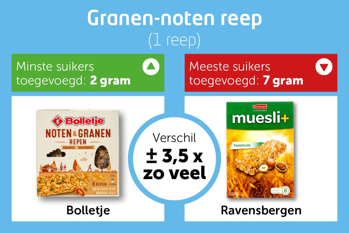 4-Suiker-graphic Granen-noten reep