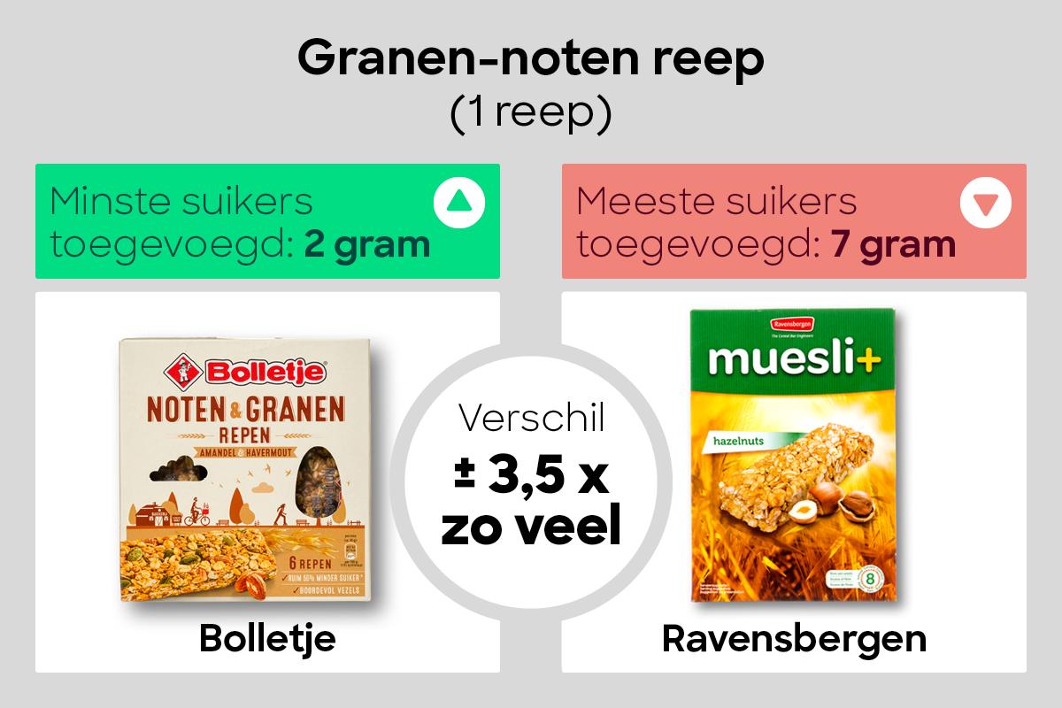 4-Suiker-graphic Granen-noten reep 2020