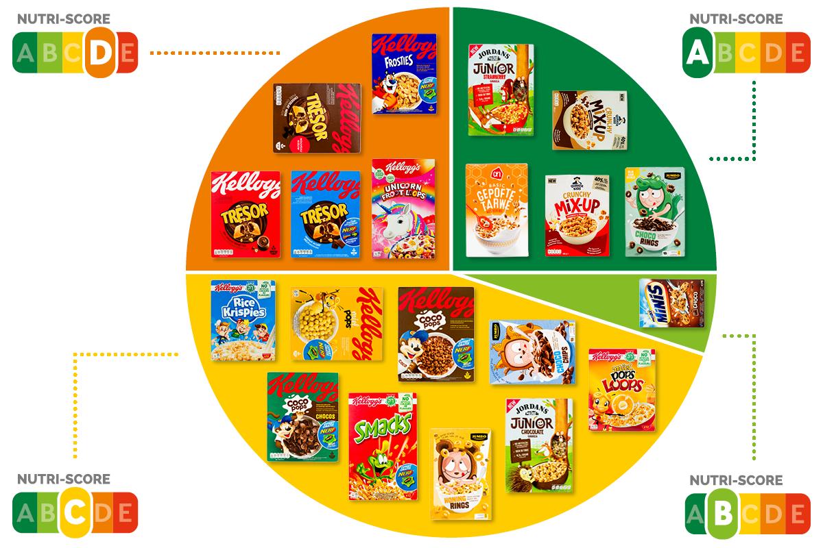Taartdiagram_Kinder Ontbijtgranen