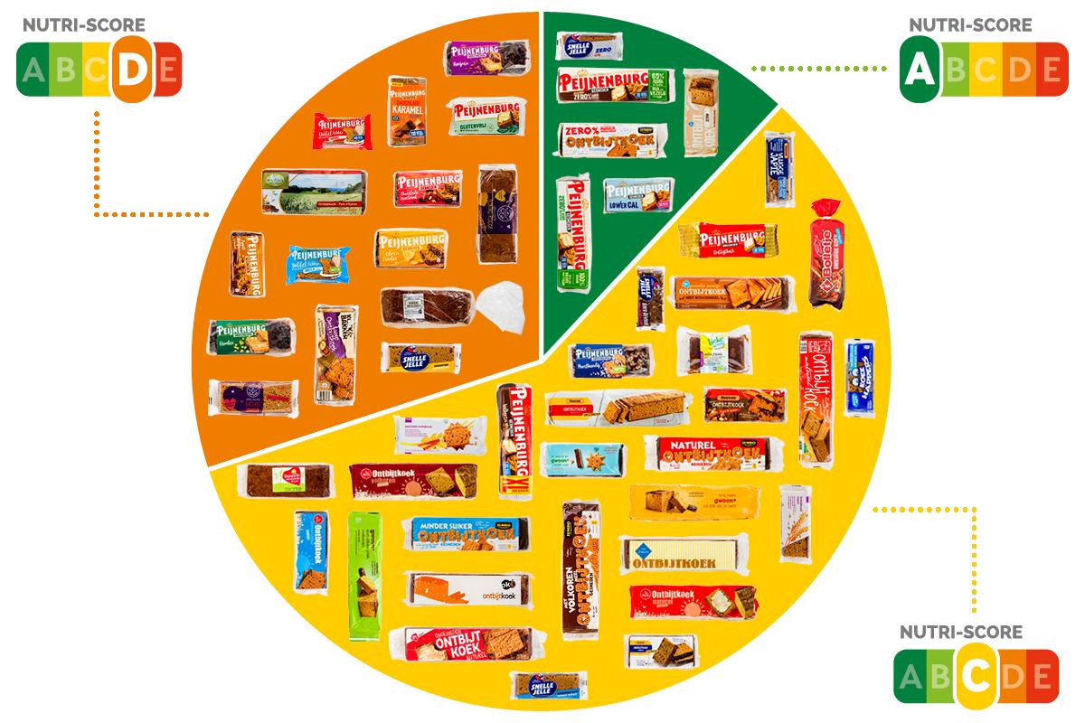 Taartdiagram_Nutriscore Ontbijtkoek