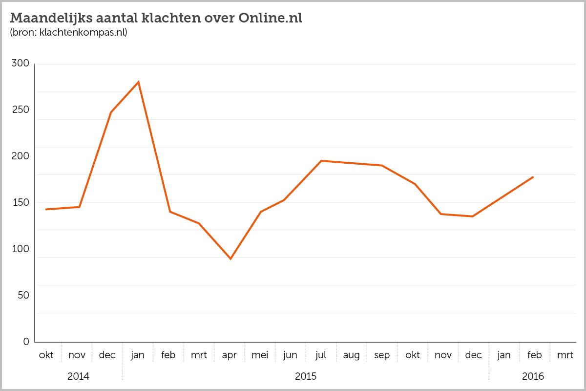Klachtengrafiek Online.nl maart 2016