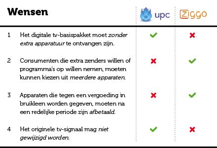 UPC_Ziggo-tabel2