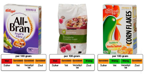 Kleurcodering levensmiddelen