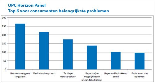 UPC Horizon, top 6 voor consumenten belangrijkste problemen