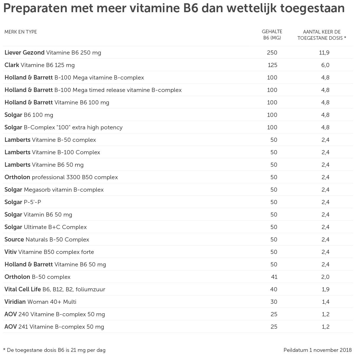 B6 vitamines