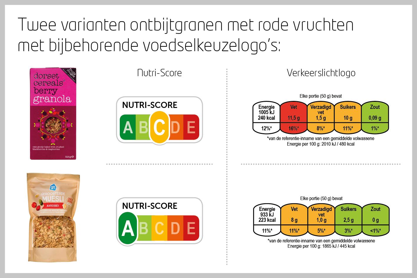 Beeld Persbericht Voedselkeuzelogo's2