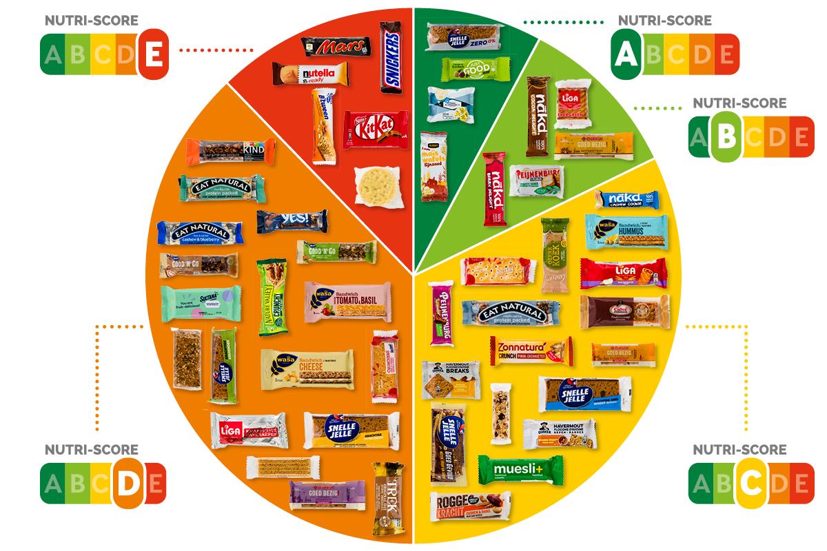 voedselkeuzeloge Nutriscore infographic