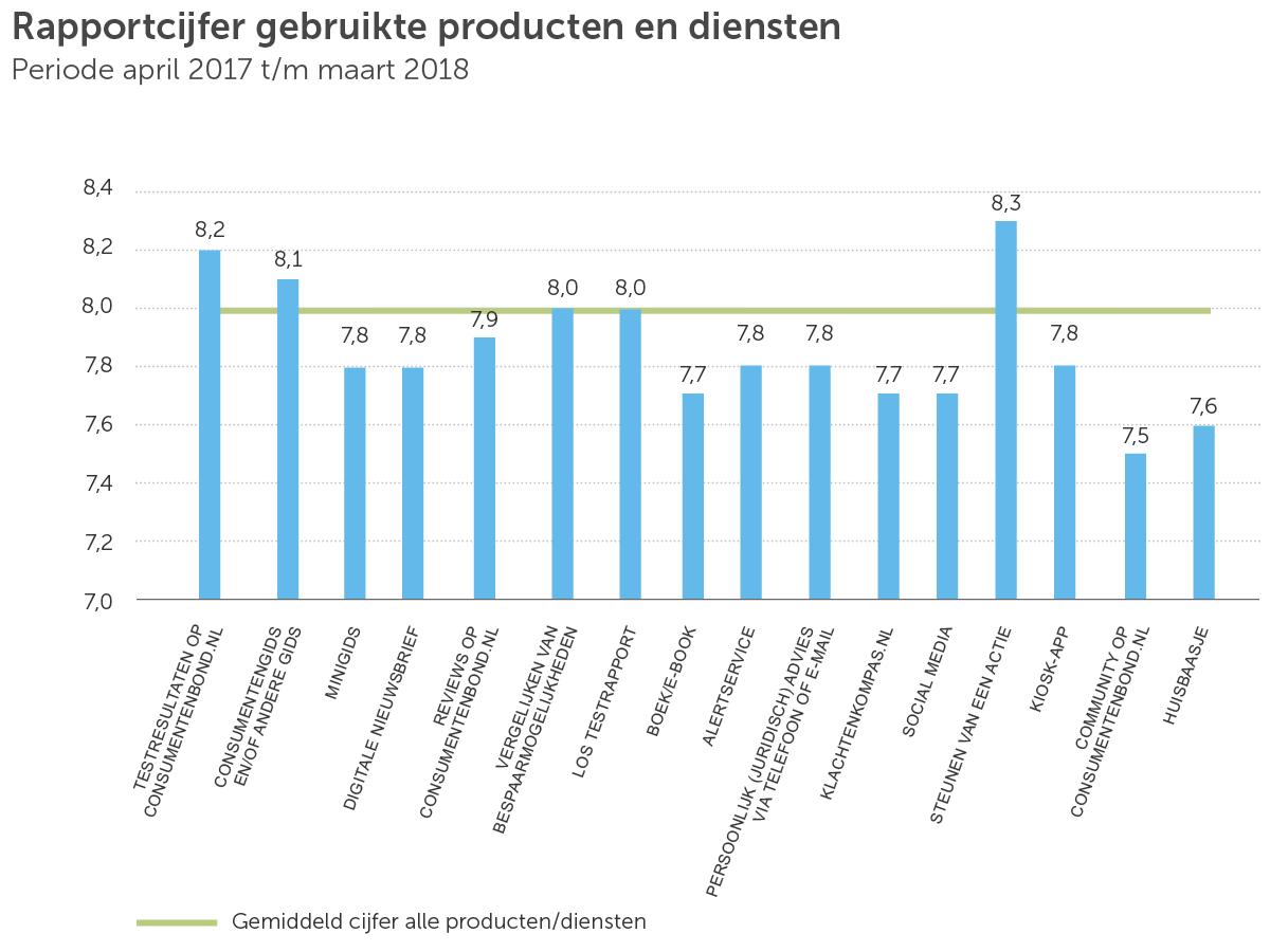 Ledenmonitor Rapportcijfer 2017-2018