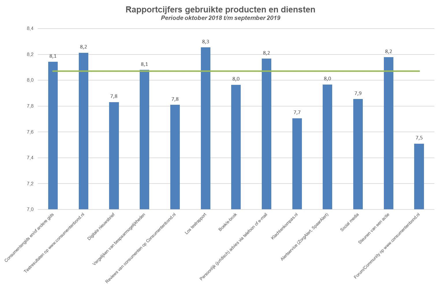 Rapportcijfers gebruikte producten en diensten 2018-2019