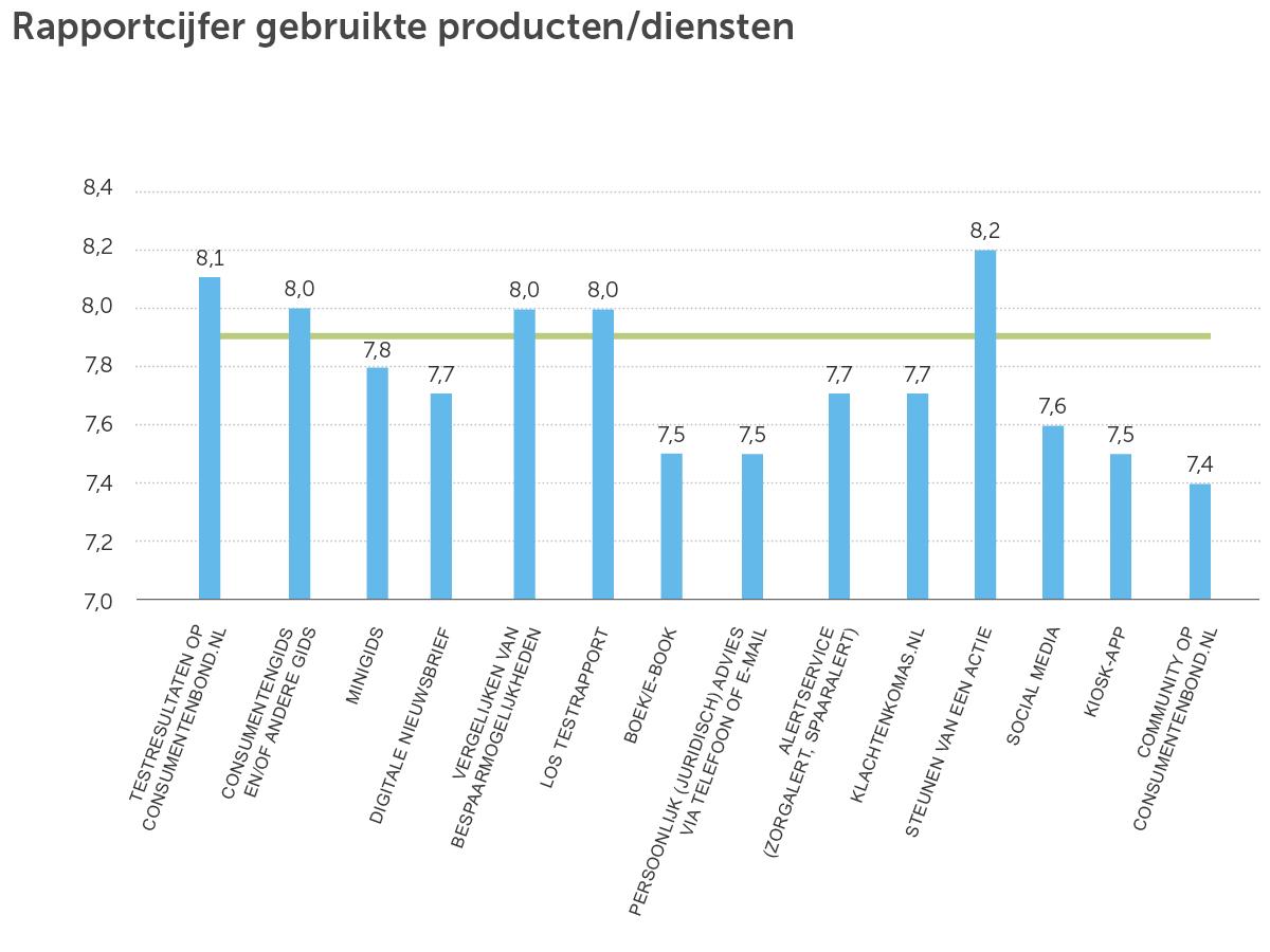 Ledenmonitor Rapportcijfer diensten_okt 2016-sept 2017