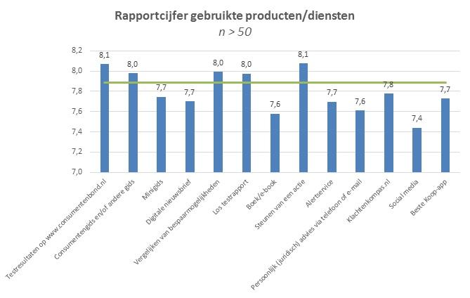 Rapportcijfer gebruikte producten diensten