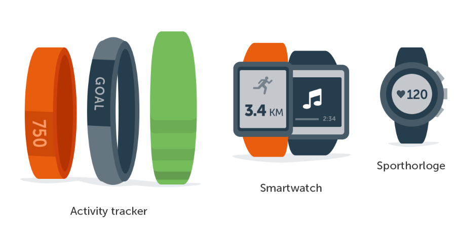 Activity tracker, smartwatch of sporthorloge