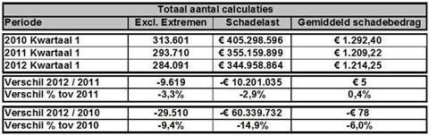 tabel autoverzekeringen