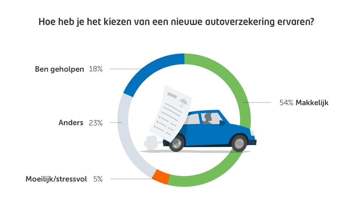 CB-Poll-Kiezen-Nieuwe-Autoverzekering2b