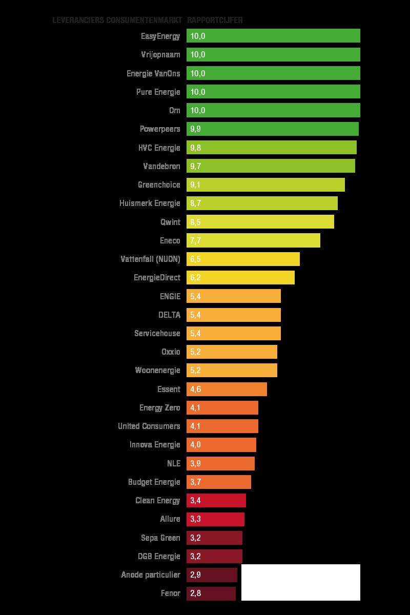Duurzaamheid Ranking zakelijk