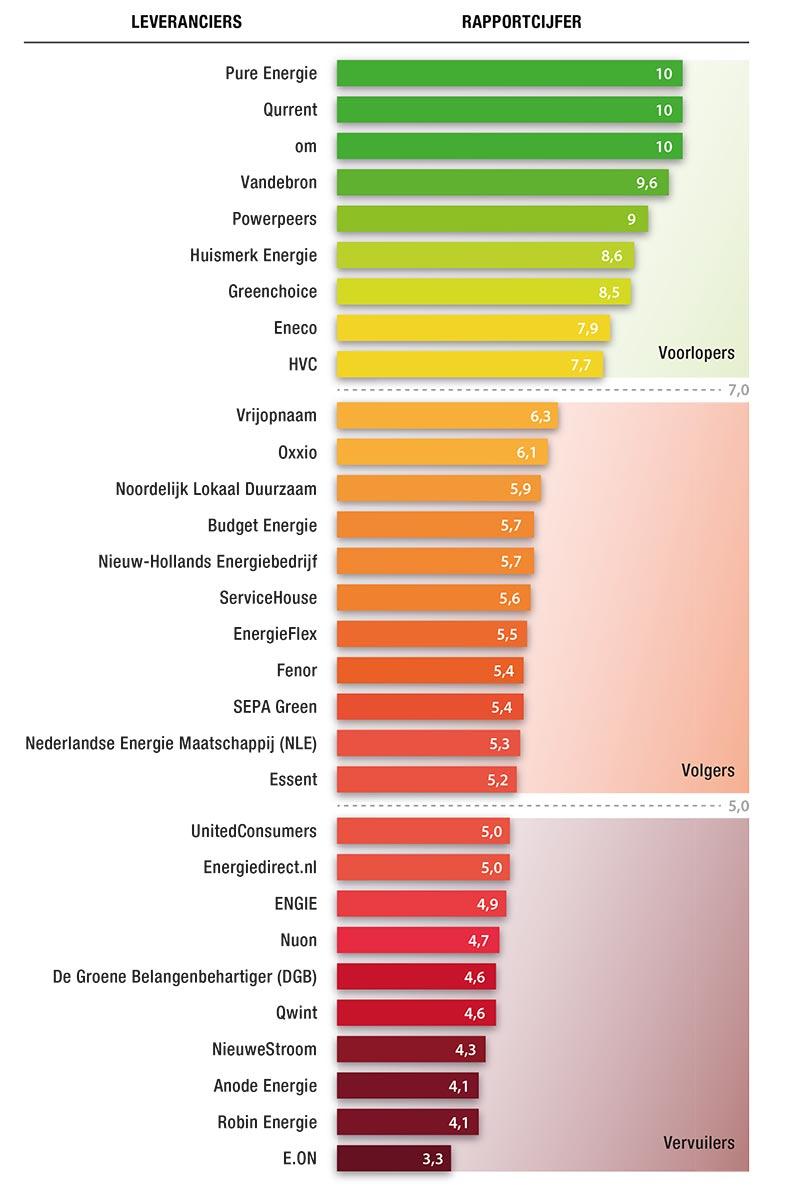 ranking-energieleveranciers-13-november-2017
