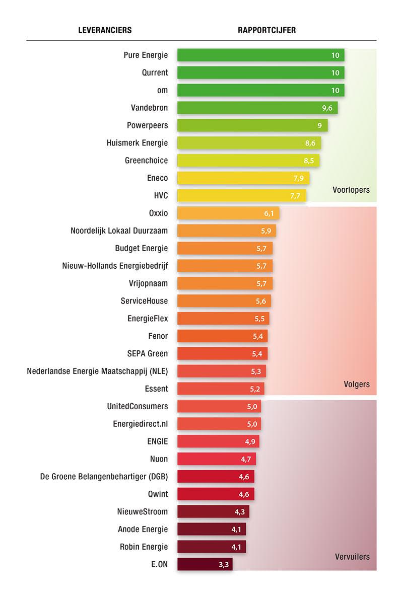 ranking energieleveranciers okt 2017