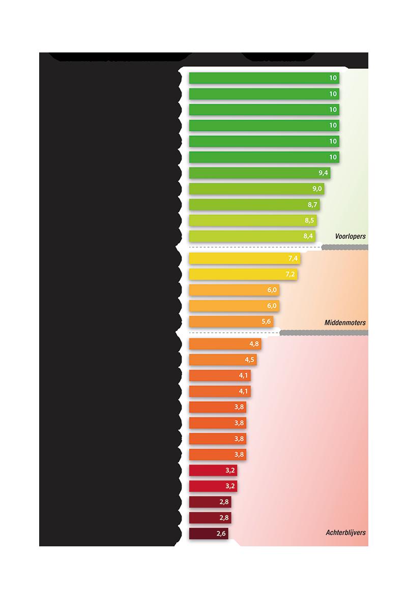 https://www.consumentenbond.nl/binaries/content/gallery/cbhippowebsite/tests/energie-vergelijken/afbeeldingen/thermometer-stroomlevernaciers-2018.jpg/thermometer-stroomlevernaciers-2018.jpg