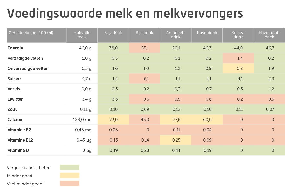 Melkvervangers tabel