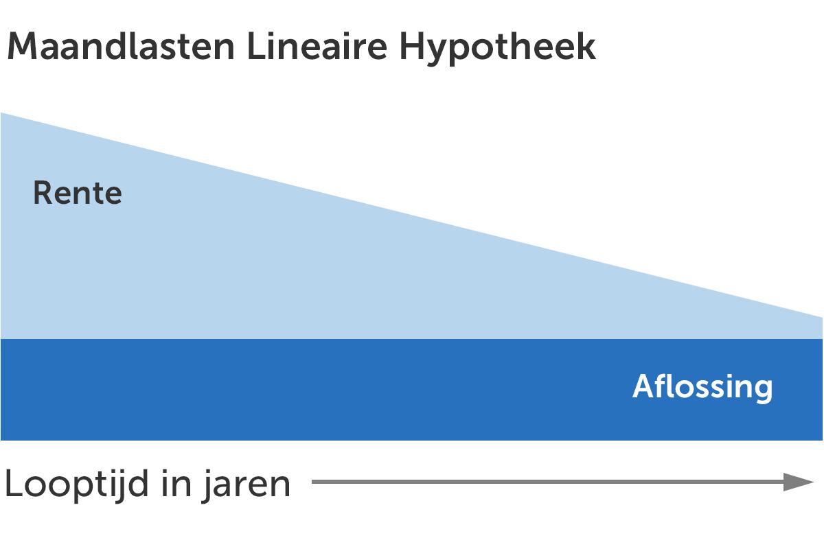 Maandlasten Lineaire Hypotheek