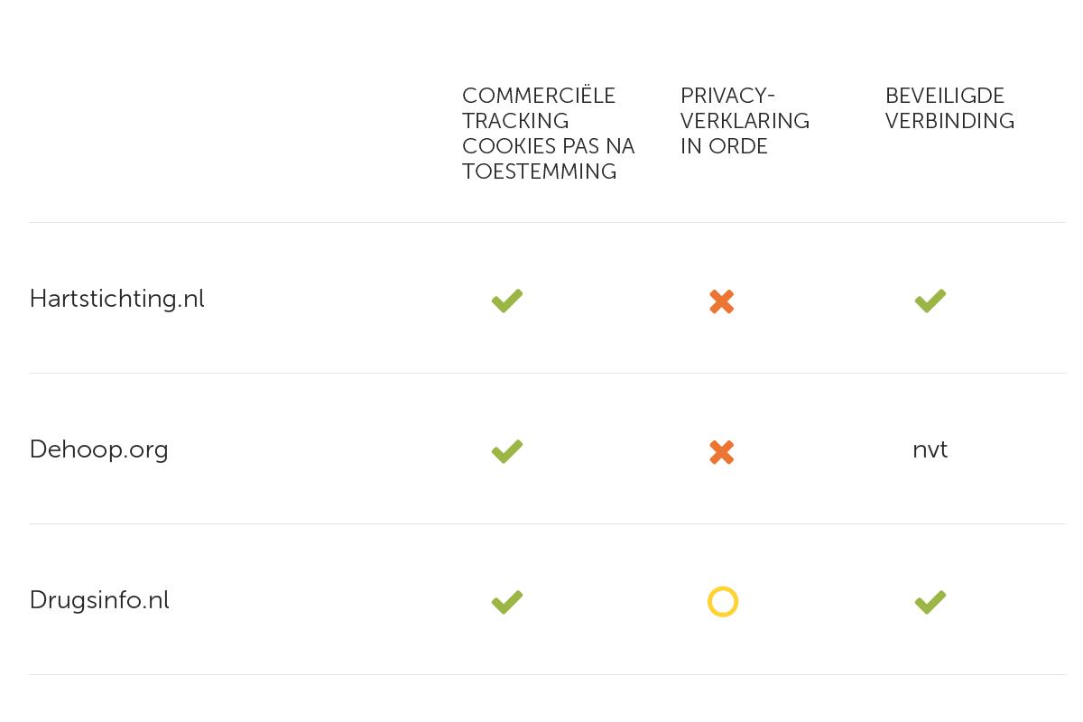 3 Tabel Redelijke privacyscore