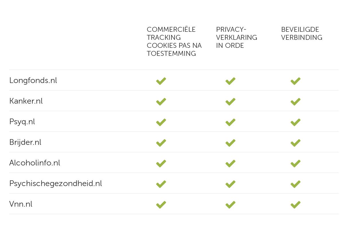 4 Tabel Voldoende privacyscore