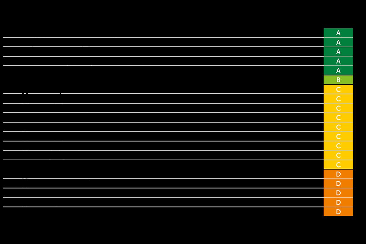 Tabel Kinder-Ontbijtgranen