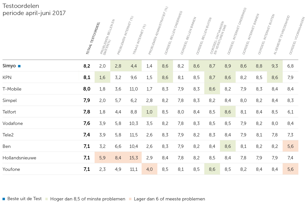 Tabel-Providermonitor-april-juni-2017