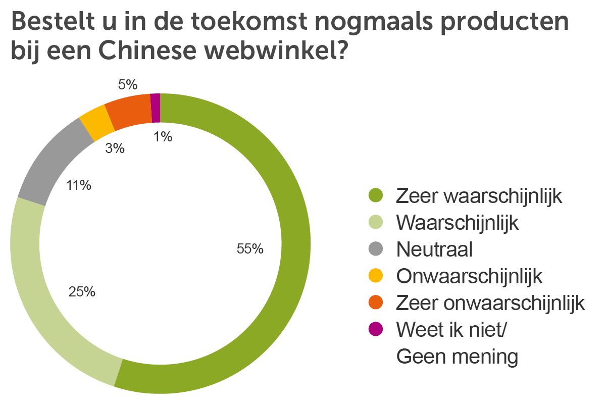 Piechart chinese webshop