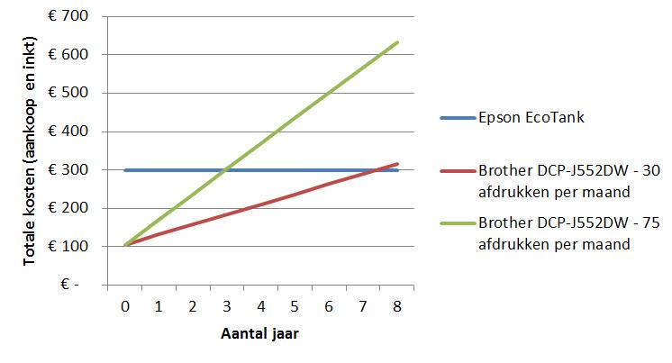 Grafiek printkosten EcoTank vs Brother