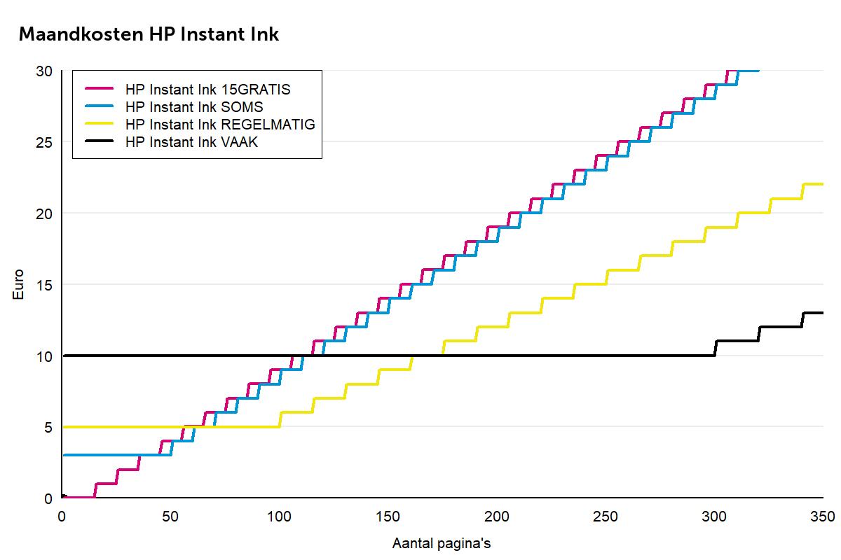 HP Instant Ink abonnementen grafiek