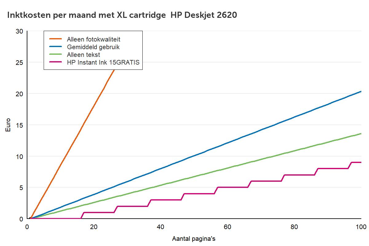 Inktkosten HP Deskjet 2620