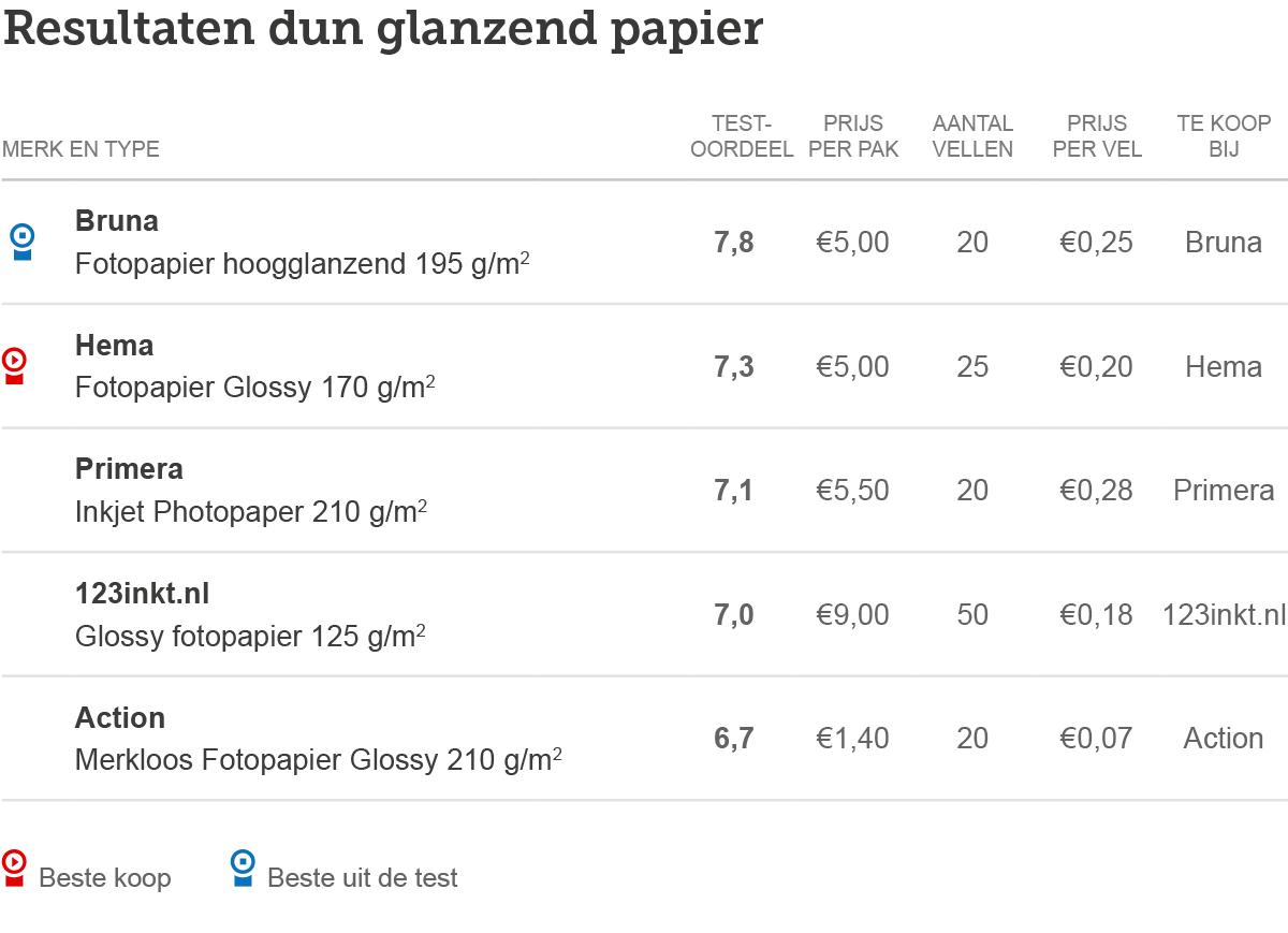 Printers-tabel-papier-dun-glanzend