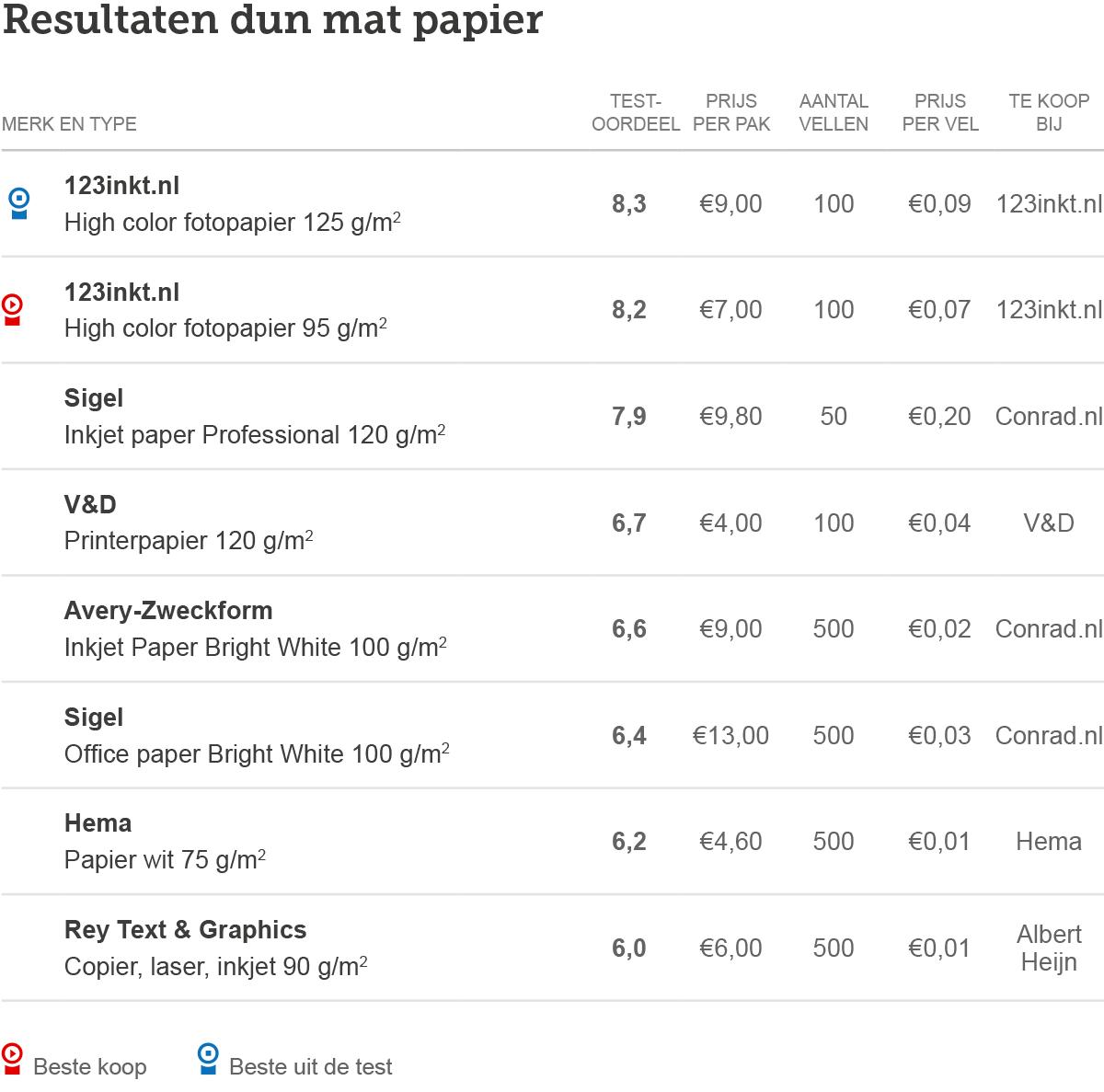 Printers-tabel-papier-dun-mat